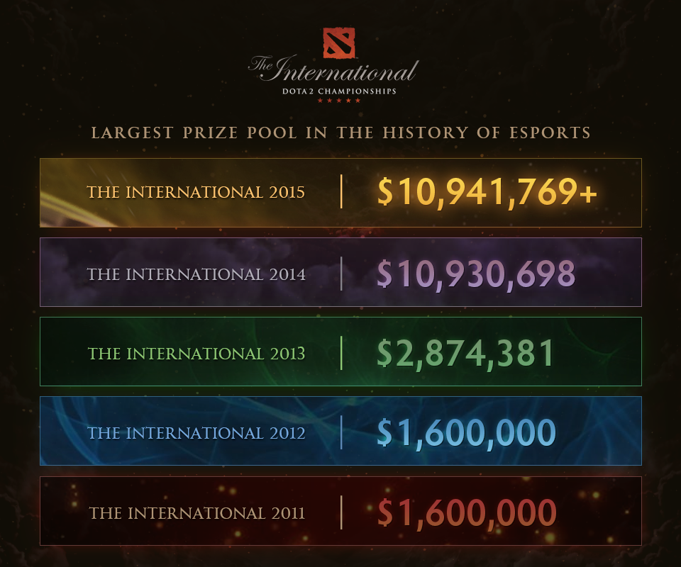 prize pool by years