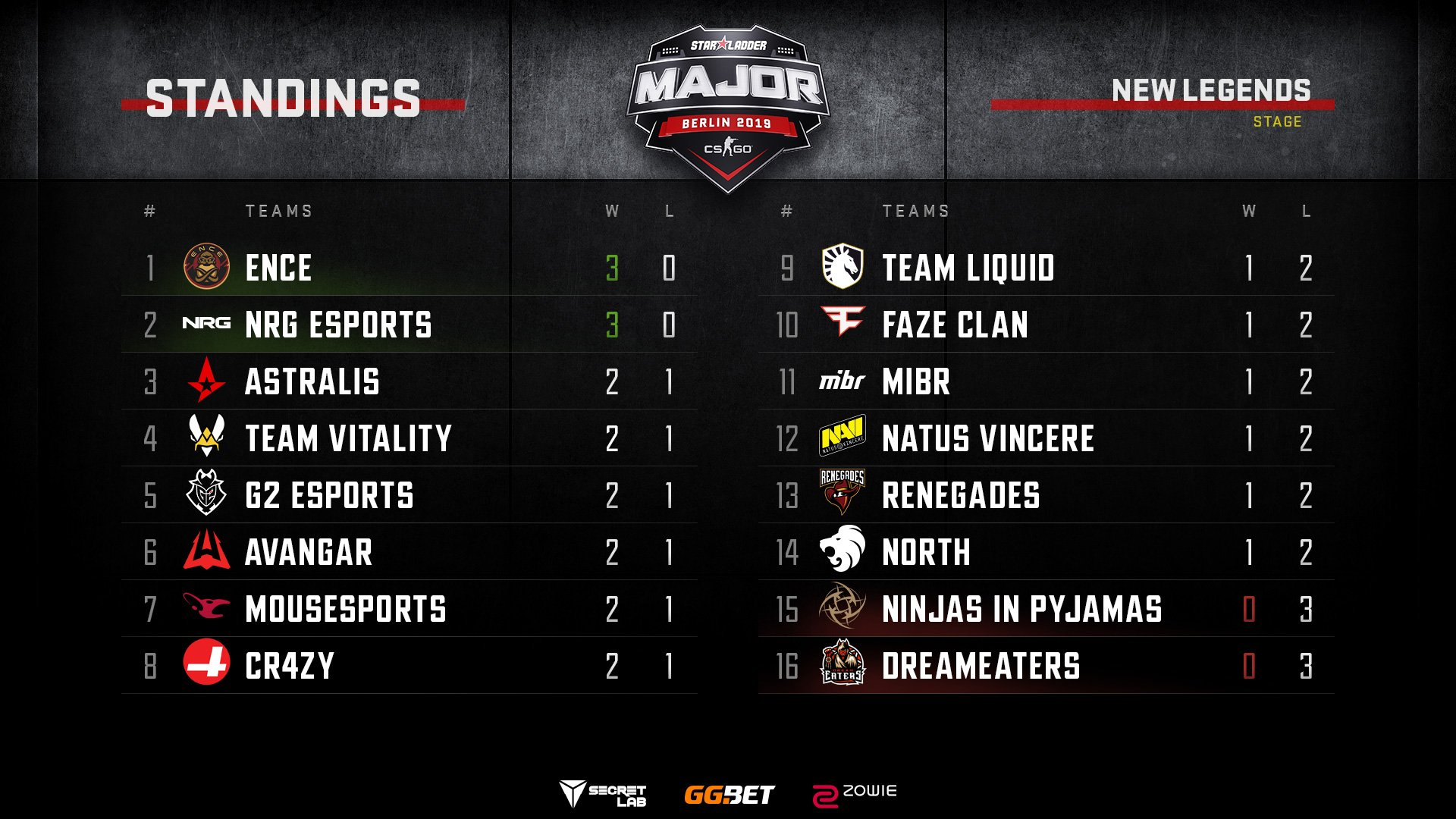 StarLadder Major CS:GO