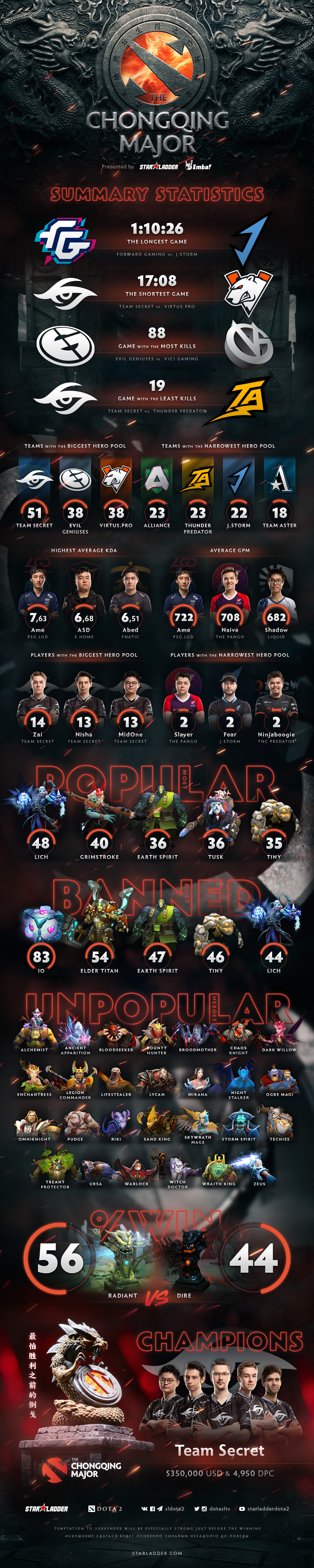 The Chongqing Major statistics