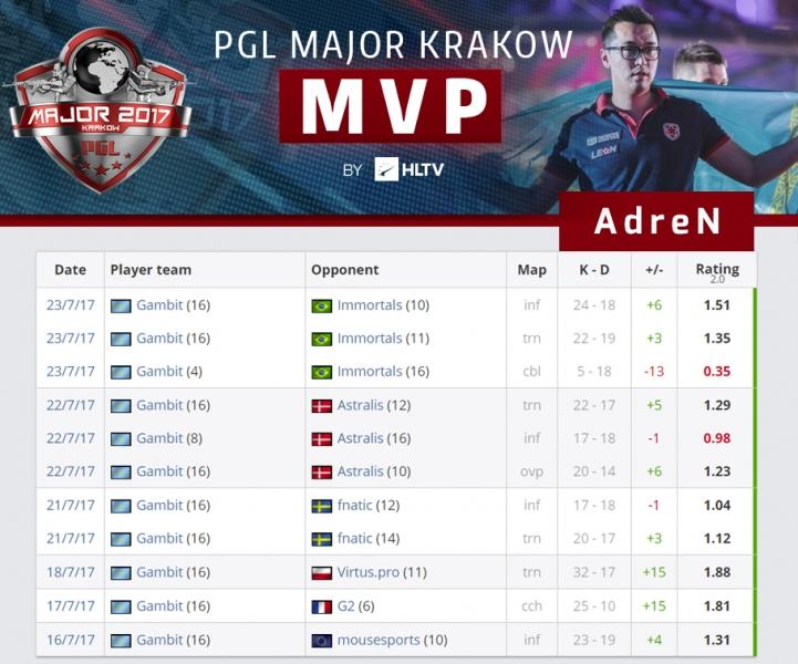 AdreN MVP PGL Major