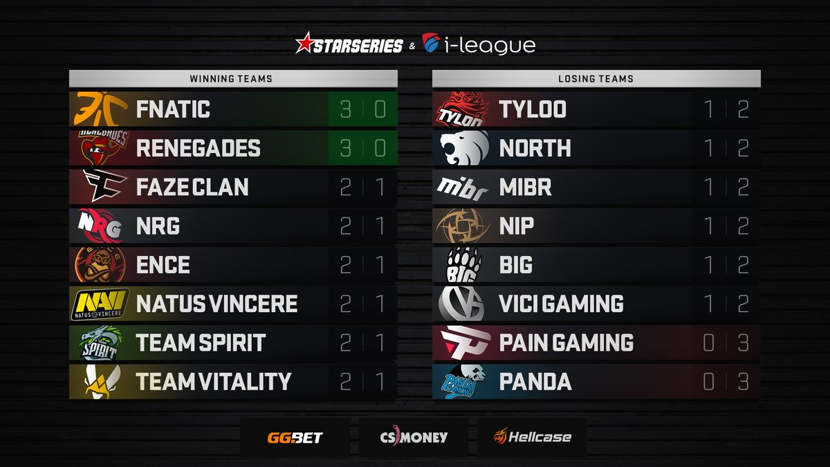 Fnatic and Renegades advance to Playoffs on Day Three of