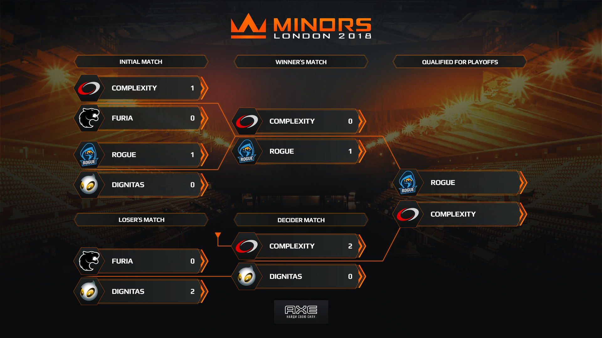 FACEIT Americas Minor