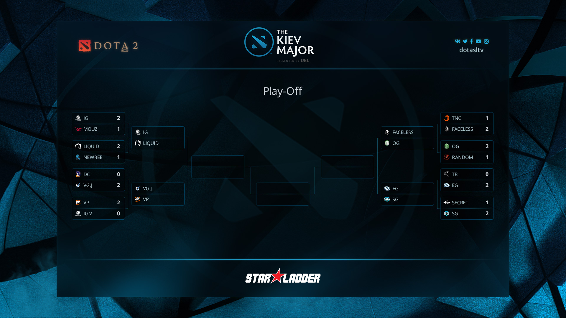 The Kiev Major playoffs
