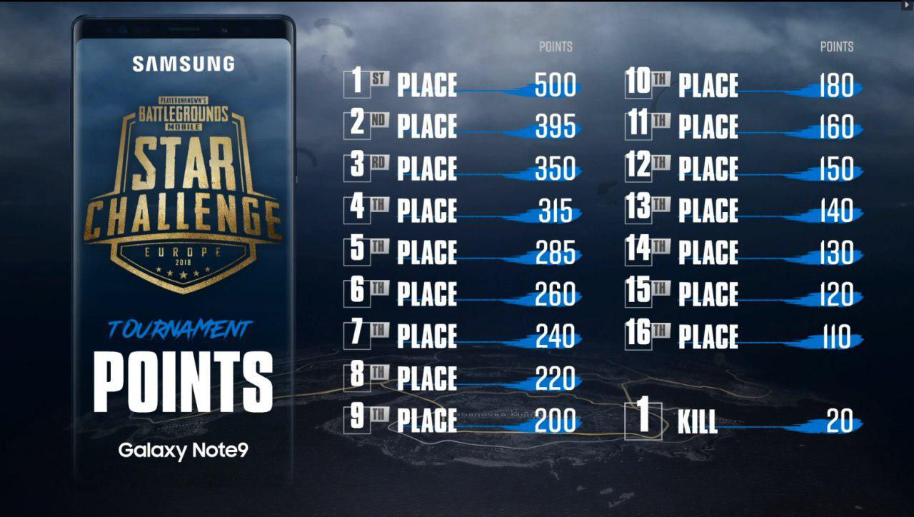 Pubg Mobile Star Challenge Europe Final Viewers Guide Pubg - and of course during the tournament for viewers will work english and russian broadcast teams