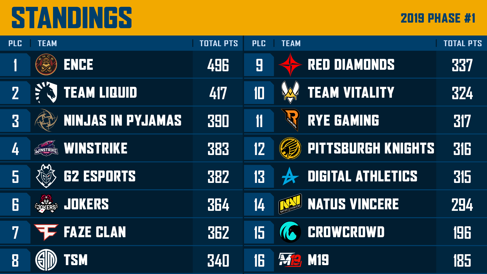 PUBG Europe League Phase 1 standings