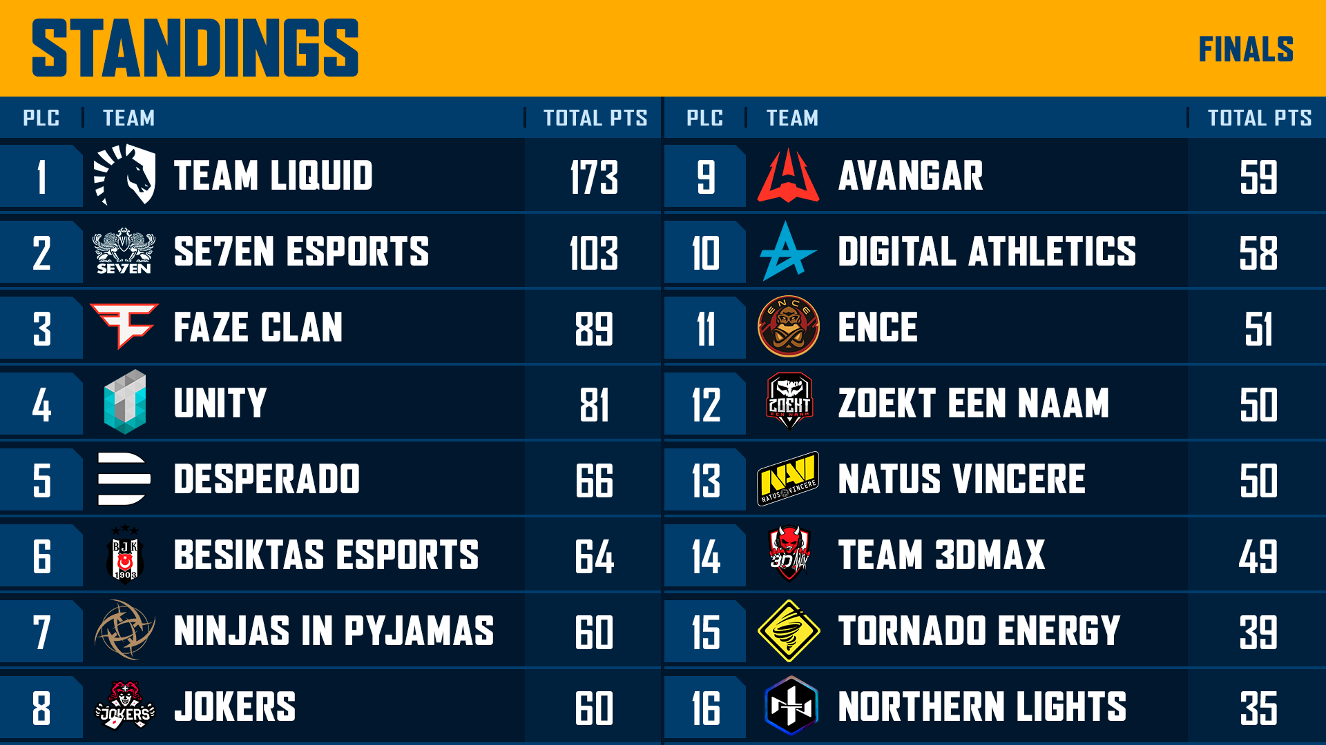 PEL Kick-Off Cup Standings