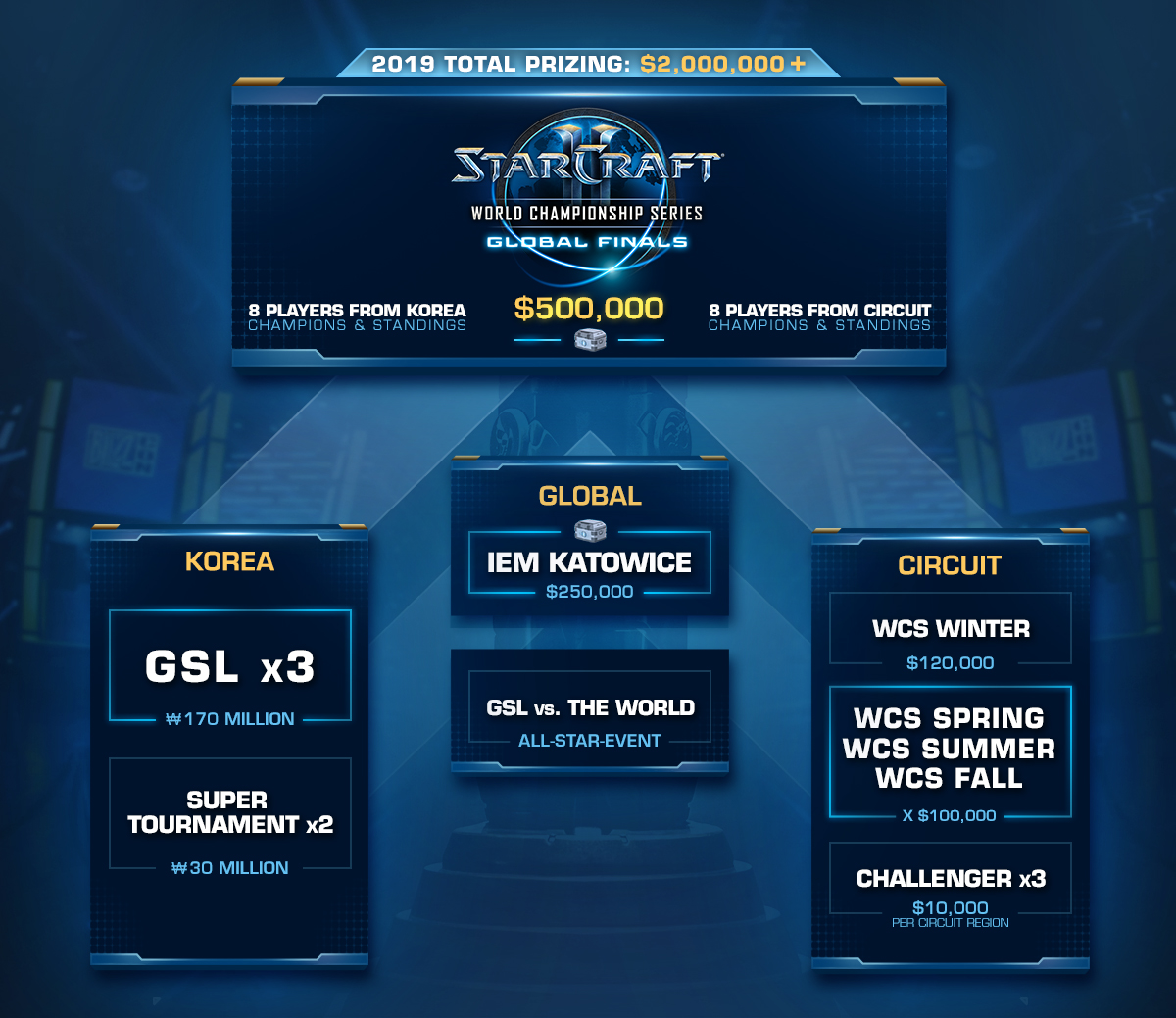 StarCraft II World Championship Series 2019