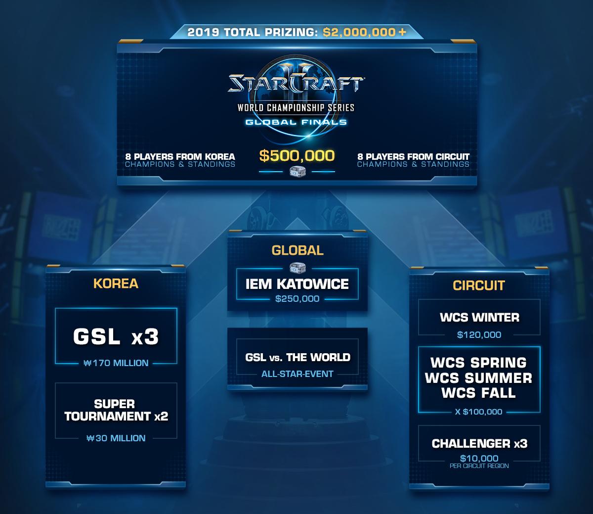 StarCraft II World Championship Series 2019