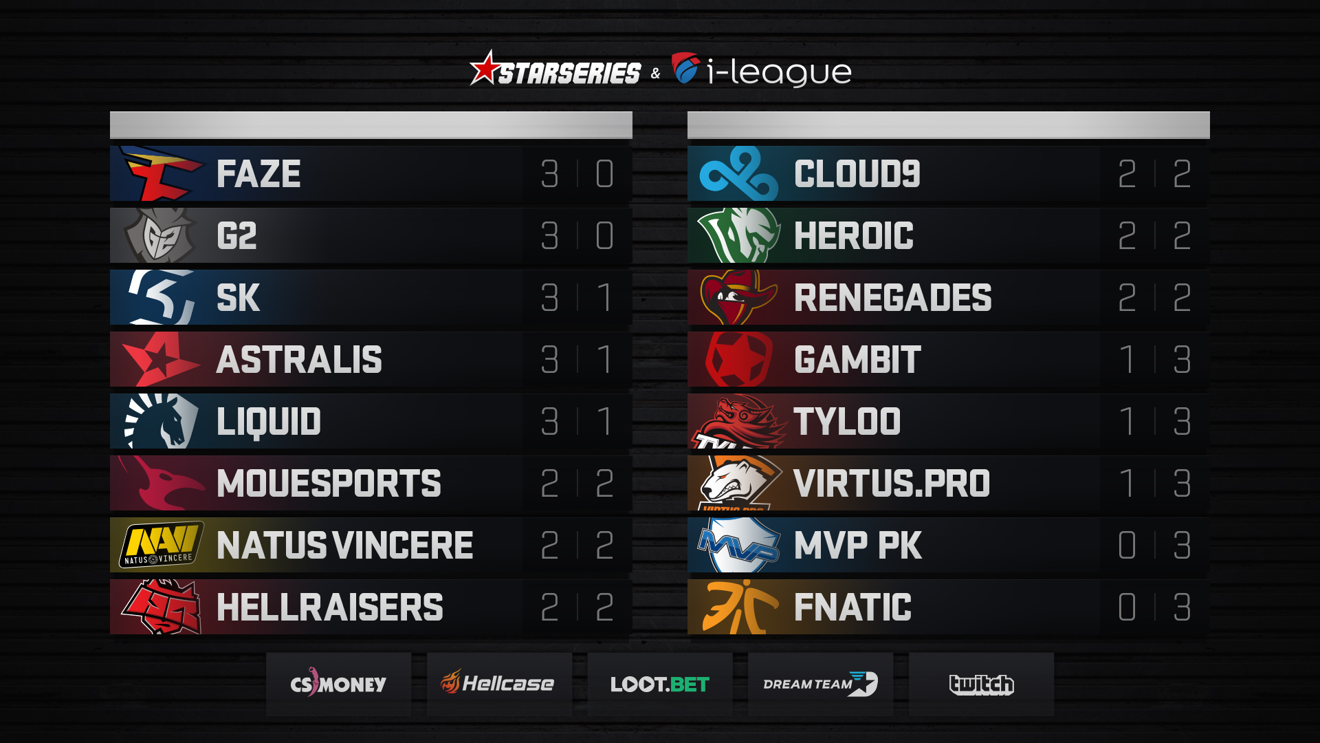 Review of Day Four at StarSeries i-League CS:GO S4 - StarSeries i